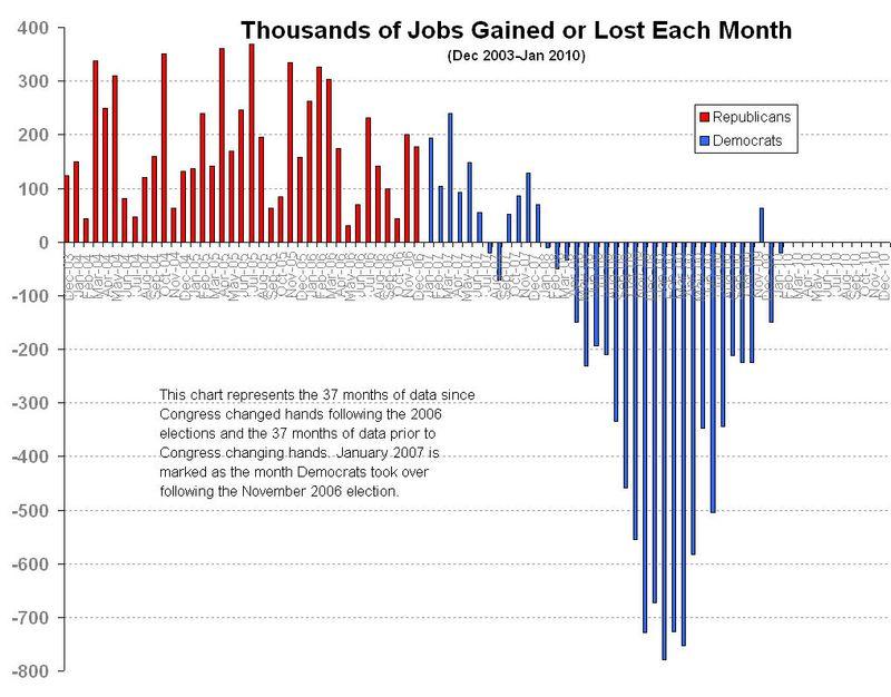 Jobcreation